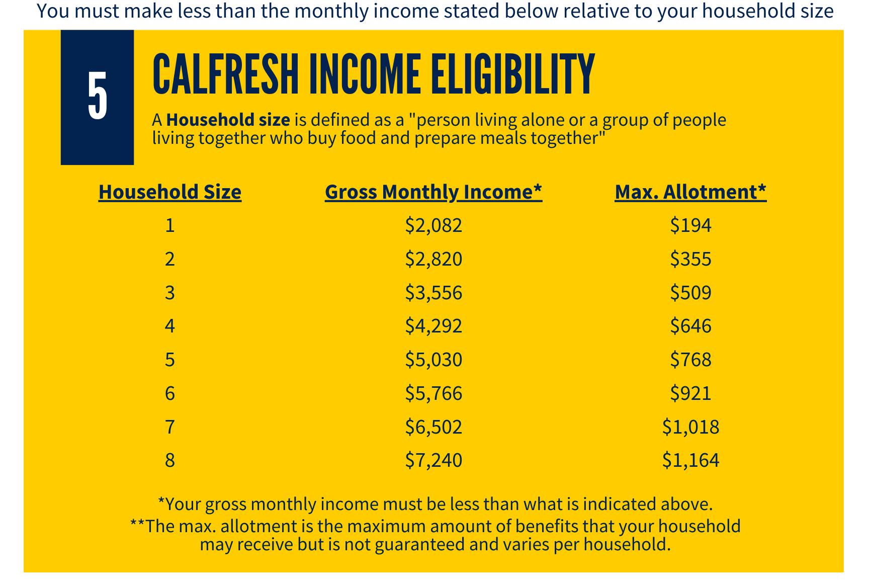 CalFresh Requirements